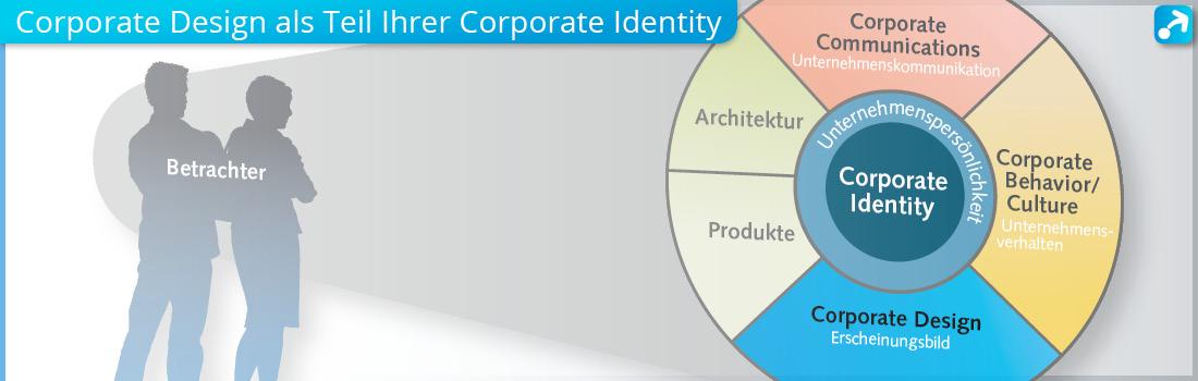 Grafik Corporate Identity Circle