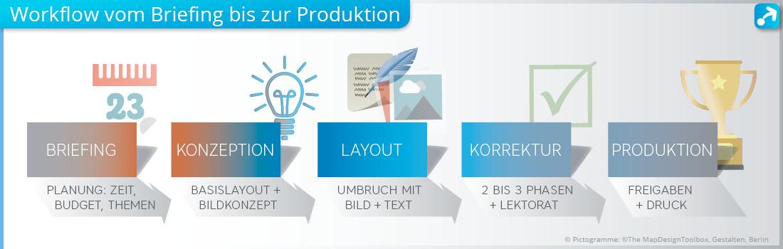 Workflow im Grafikdesign vom Briefing über das Layout bis zur Produktion
