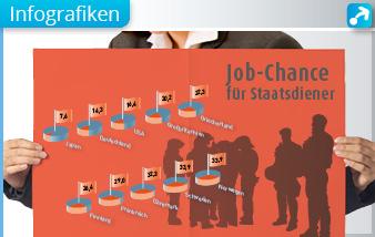 Abbildung zum Trend der Gestaltung von Infografiken