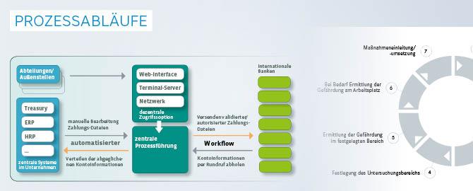 Infografiken mit Prozessabläufen